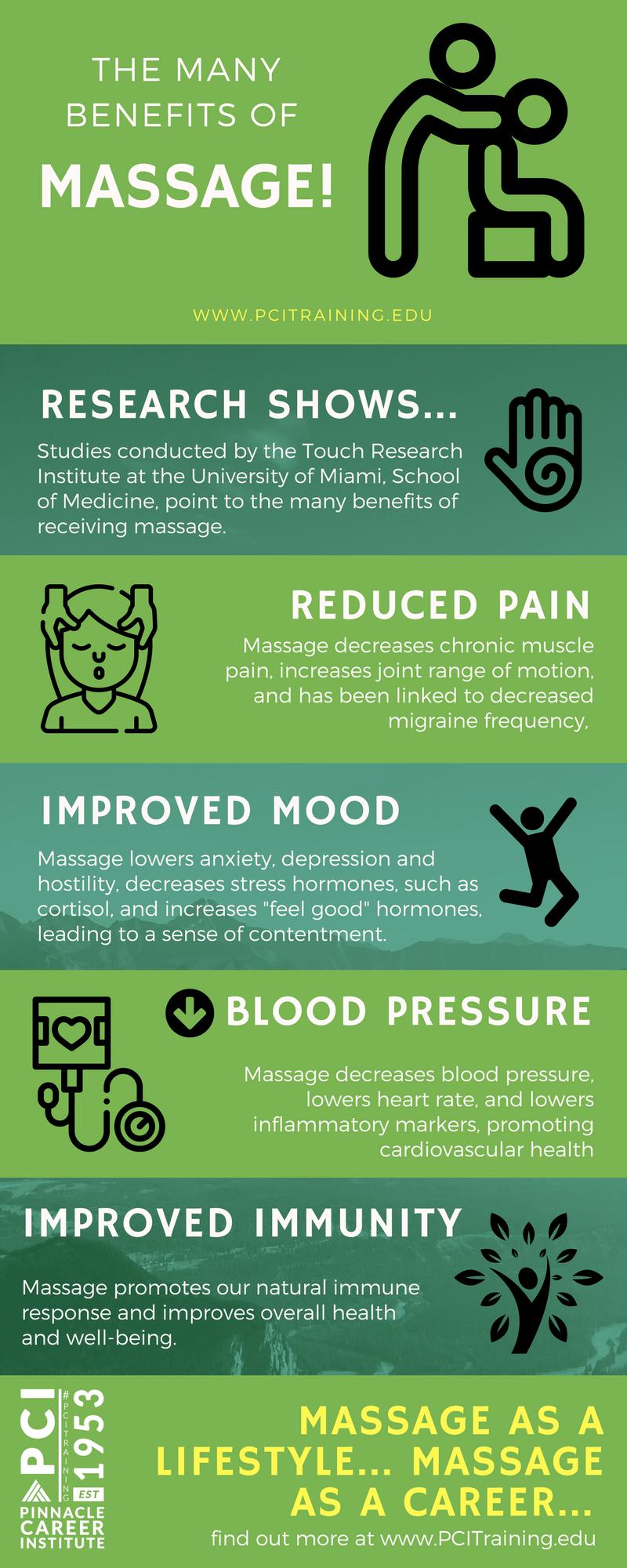 PCI Massage Benefits